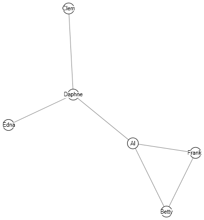 A sociogram depicting relations between six nodes