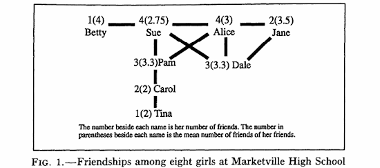 Feld Figure 1 from Why Your Friends Have More Friends Than You Do