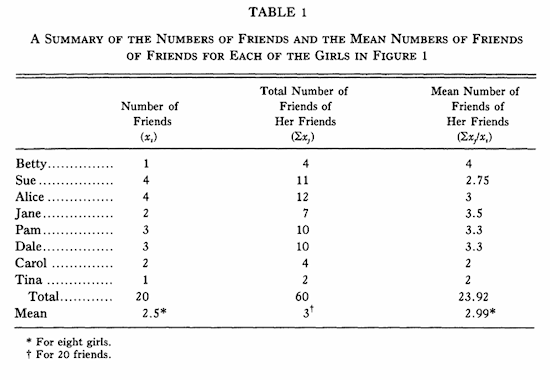 Feld Table 1 from Why Your Friends Have More Friends Than You Do