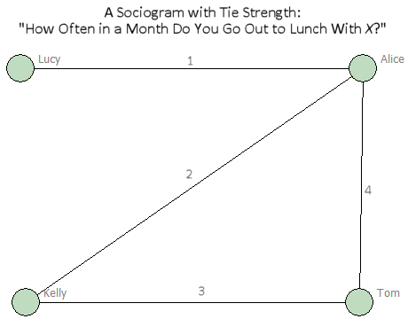 Figure: A Sociogram with Tie Strength
