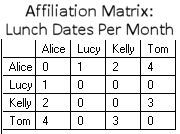 Affiliation Matrix with Tie Strength: Lunch Dates per Month