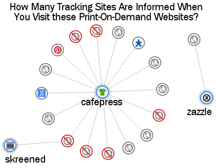 How Many Other Websites and Tracking Services are Informed When You Visit these Print-On-Demand Websites?  The Collusion Plugin for Chrome and Safari browsers lets you know with a network graph, aka sociogram
