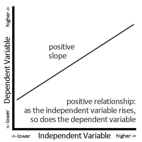Positive Relationship: as the independent variable rises, so does the dependent variable.  A positive relationship produces a positive slope.