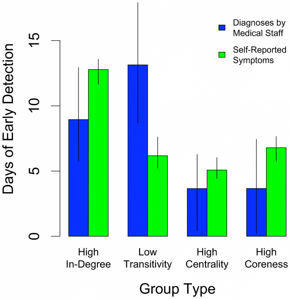 Figure 5 from Christakis and Fowler 2010, on finding a disease outbreak early