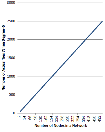 Number of Actual Ties as a function of Network Size when Degree equals 5