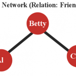 Al, Betty and Cleo in a Social Network of Friendship