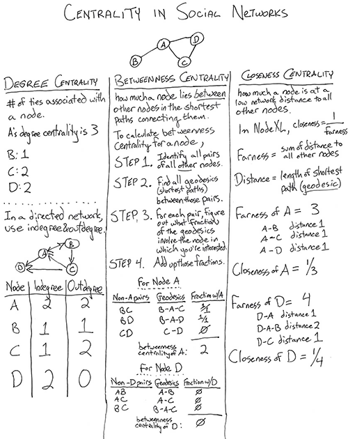 Cheat Sheet: Centrality in Social Networks one page primer (thumbnail)