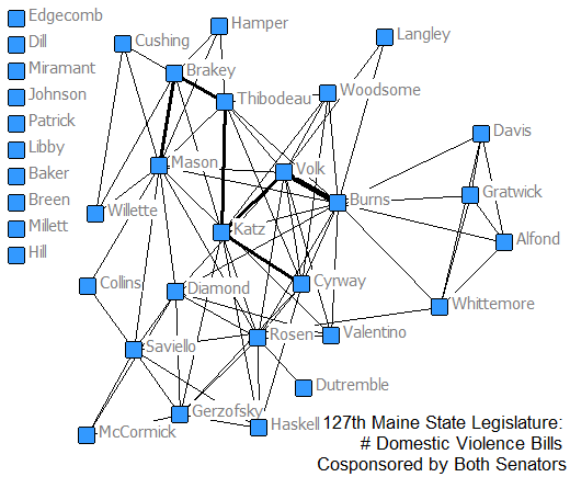 Political Network of the 127th MAINE State Legislature: Number of Domestic Violence Bills Cosponsored by a Pair of Senators