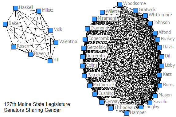 Senators of the 127th Maine State Legislature, Graphed by Gender