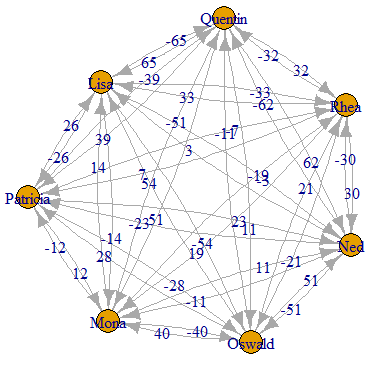 An age difference graph: too busy because every node has an age and so every pair of nodes has an age difference